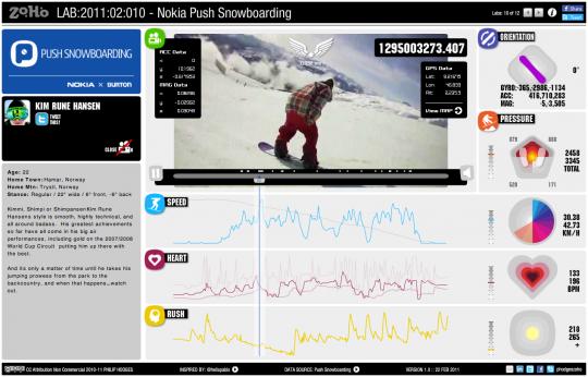 2011:02:010 – Nokia Pushsnowboarding