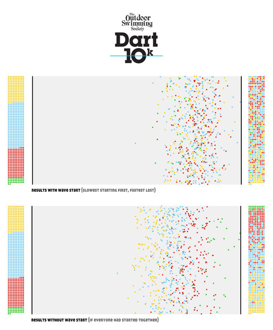 Dart 10K Data Visualisation
